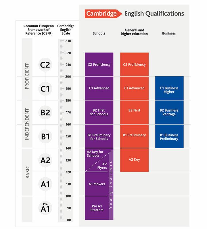 cambridge-english-qualifications